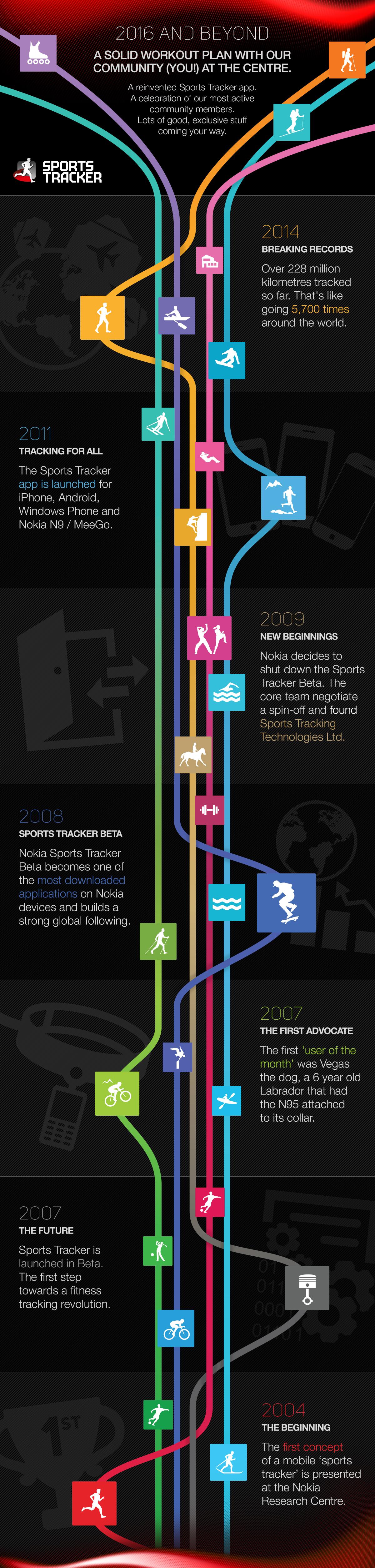 SportsTracker_Timeline_Full